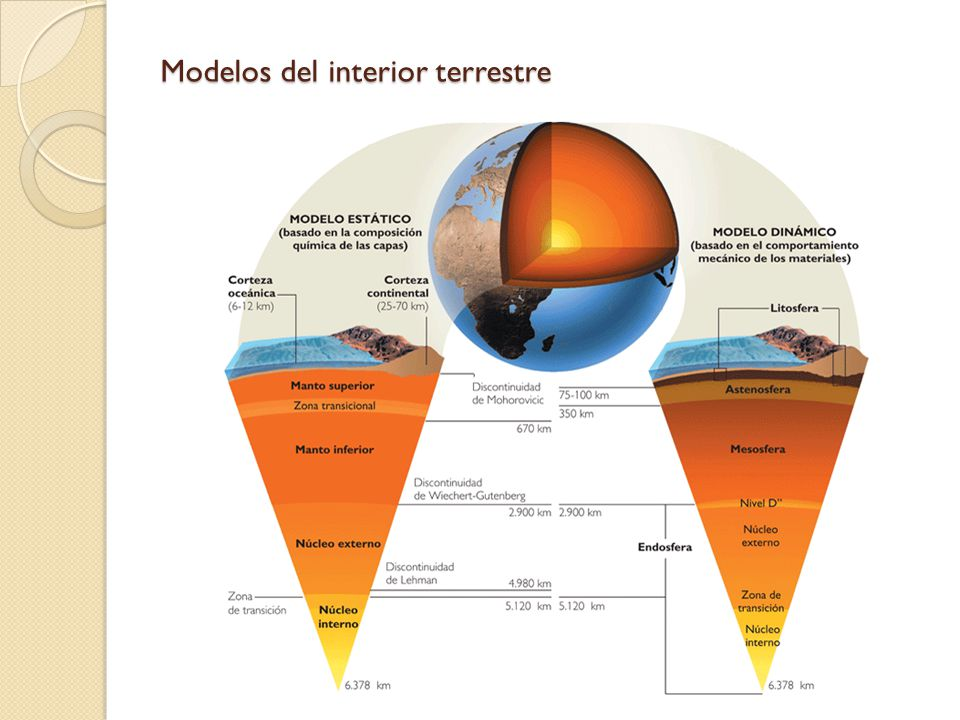Modelos del interior terrestre