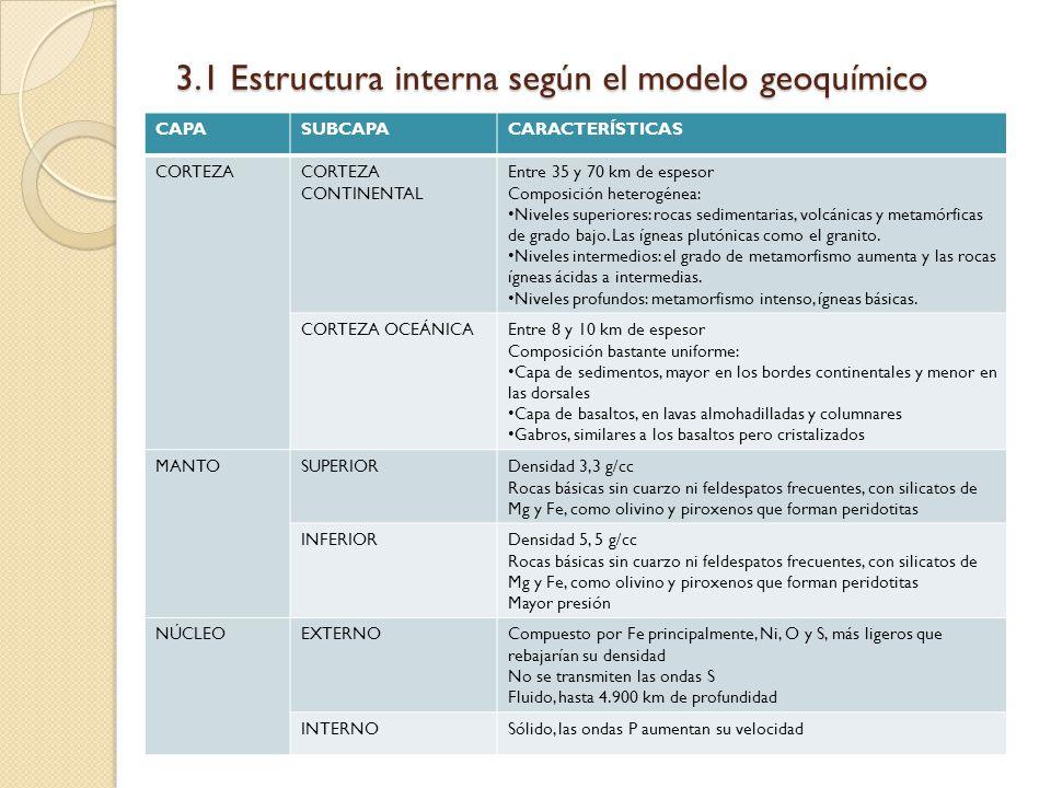 3.1 Estructura interna según el modelo geoquímico CAPASUBCAPACARACTERÍSTICAS CORTEZACORTEZA CONTINENTAL Entre 35 y 70 km de espesor Composición hetero