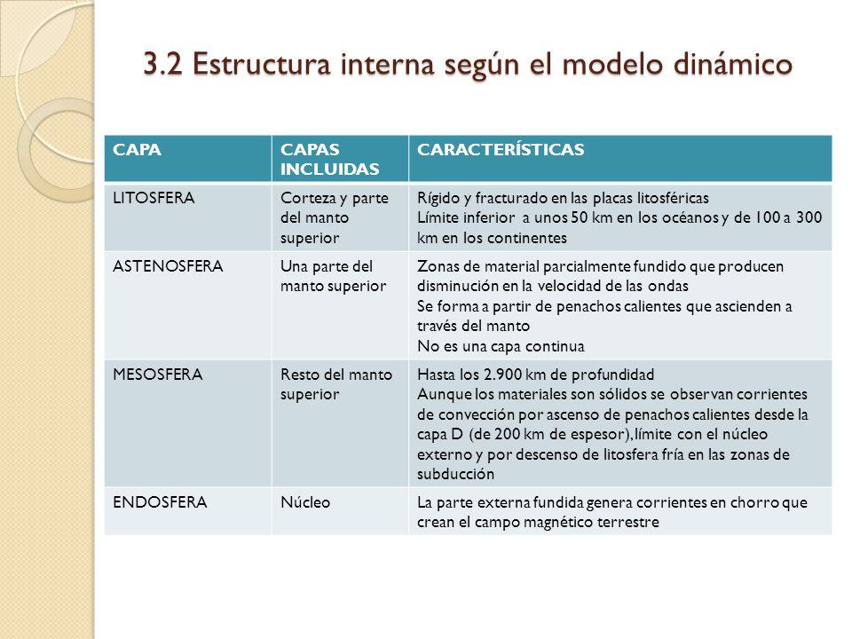 3.2 Estructura interna según el modelo dinámico CAPACAPAS INCLUIDAS CARACTERÍSTICAS LITOSFERACorteza y parte del manto superior Rígido y fracturado en