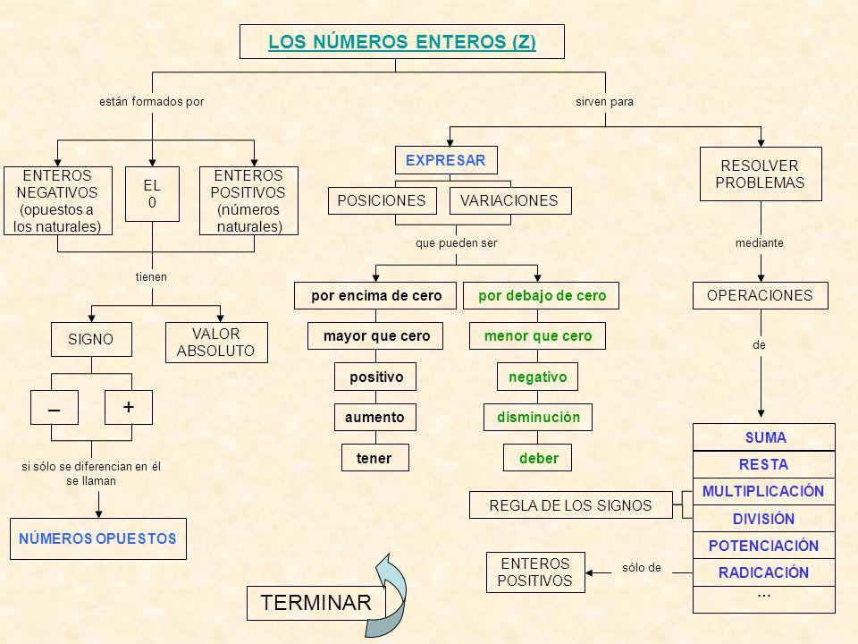 EL CONJUNTO DE LOS NÚMEROS ENTEROS (Z) 0+1+2+3+4+5+6+7+8+9+10–1– 2– 3– 4– 5– 6– 7– 8– 9–10 ENTEROS POSITIVOS (números naturales) ENTEROS NEGATIVOS CERO mayores que cero menores que cero OPUESTOS DE LOS POSITIVOS OPUESTOS DE LOS NEGATIVOS punto de referencia SEGUIR