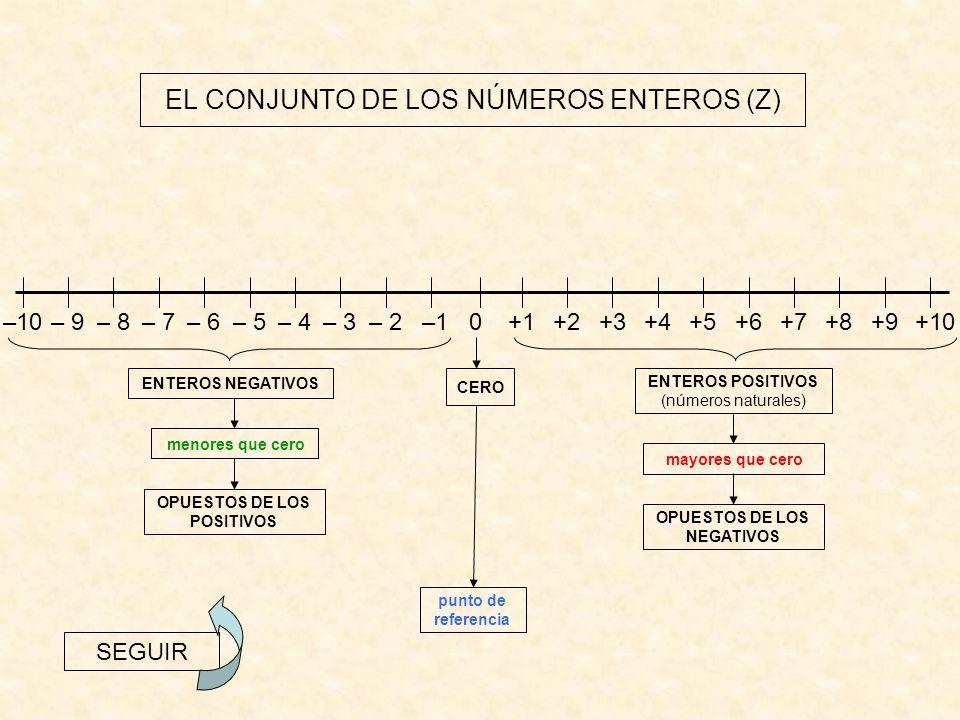 SIGNO Y VALOR ABSOLUTO – 5 + 5 NÚMERO ENTERO = SIGNO + VALOR ABSOLUTO + – 5 5 Como: +5= 5 y –5= 5 +5 y –5 se llaman simétricos u opuestos Están a la misma distancia del 0 El símbolo se lee valor absoluto 0+5 – 5 SEGUIR