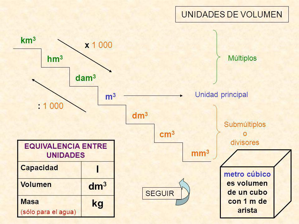 UNIDADES DE VOLUMEN km 3 hm 3 dam 3 m3m3 dm 3 cm 3 mm 3 : 1 000 x 1 000 Unidad principal Submúltiplos o divisores Múltiplos EQUIVALENCIA ENTRE UNIDADES Capacidad l Volumen dm 3 Masa (sólo para el agua) kg SEGUIR metro cúbico es volumen de un cubo con 1 m de arista