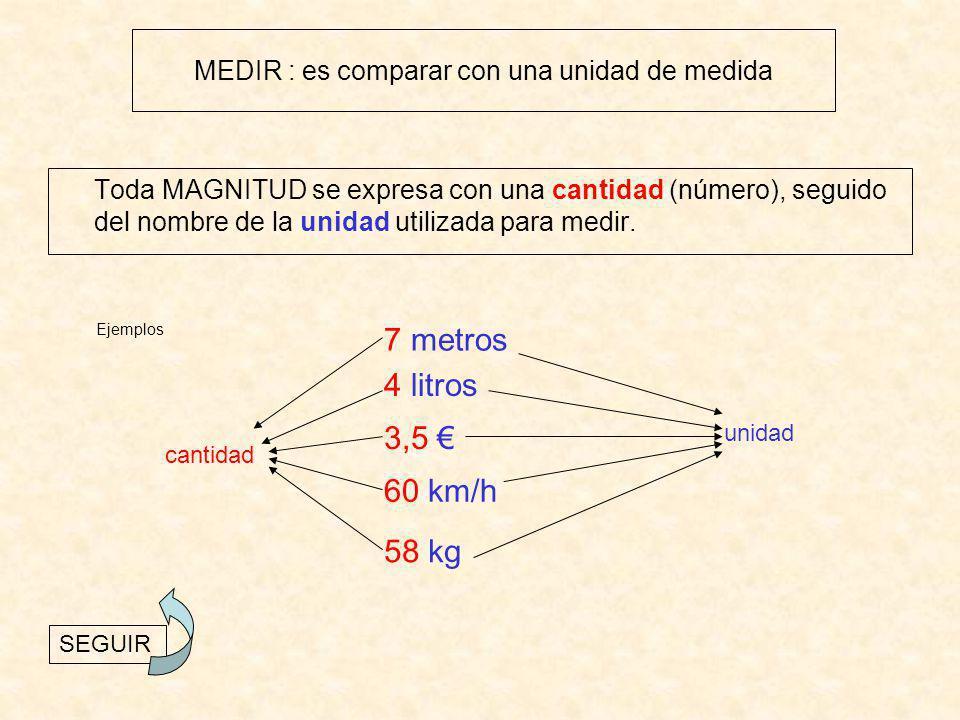 Ejemplos:MAGNITUDES FUNDAMENTALES LONGITUD: largo, ancho, alto, grosor, profundidad, distancia, espacio, … (m) CAPACIDAD: lo que cabe dentro de un recipiente (l) MASA: cantidad de materia que tiene un cuerpo (g) TEMPERATURA, DINERO, … MAGNITUD : es todo aquello que se puede medir Ejemplos:MAGNITUDES DERIVADAS SUPERFICIE: longitud x longitud (m 2 ) VOLUMEN: longitud x longitud x longitud (m 3 ) VELOCIDAD: espacio que se recorre en un tiempo (km/h) DENSIDAD: masa de 1 cm 3 de una sustancia (g/cm 3 ) … SEGUIR