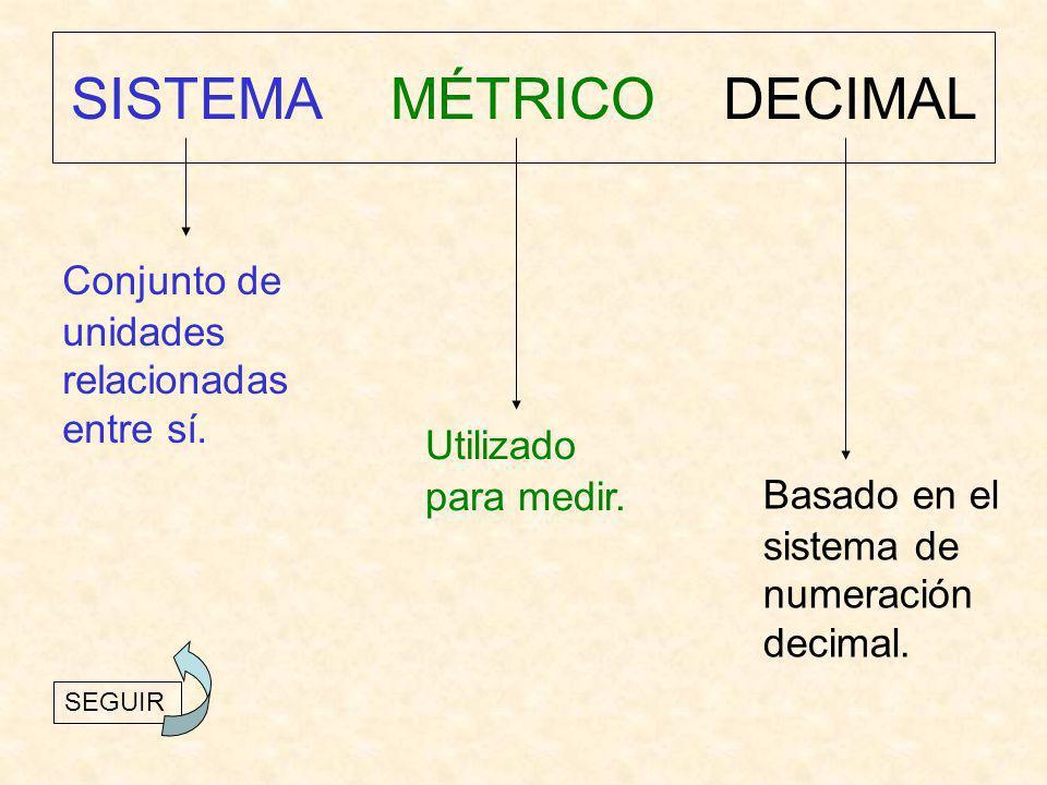 SISTEMA MÉTRICO DECIMAL Conjunto de unidades relacionadas entre sí. Utilizado para medir. Basado en el sistema de numeración decimal. SEGUIR