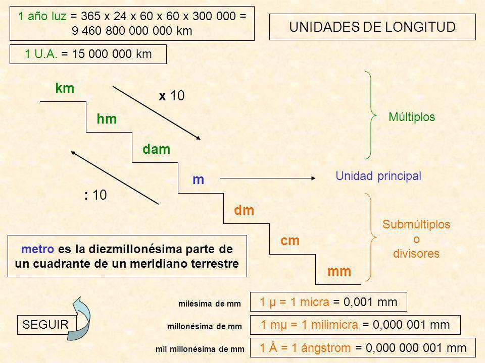 UNIDADES DE LONGITUD km hm dam m dm cm mm : 10 x 10 Unidad principal Submúltiplos o divisores Múltiplos 1 U.A.