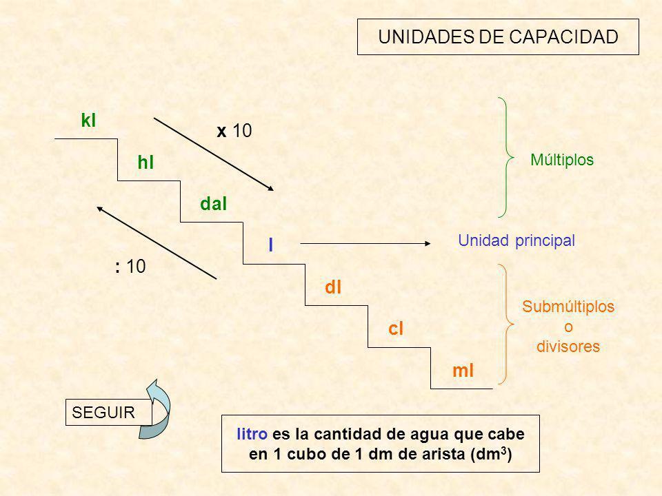 UNIDADES DE CAPACIDAD kl hl dal l dl cl ml : 10 x 10 Unidad principal Submúltiplos o divisores Múltiplos SEGUIR litro es la cantidad de agua que cabe en 1 cubo de 1 dm de arista (dm 3 )