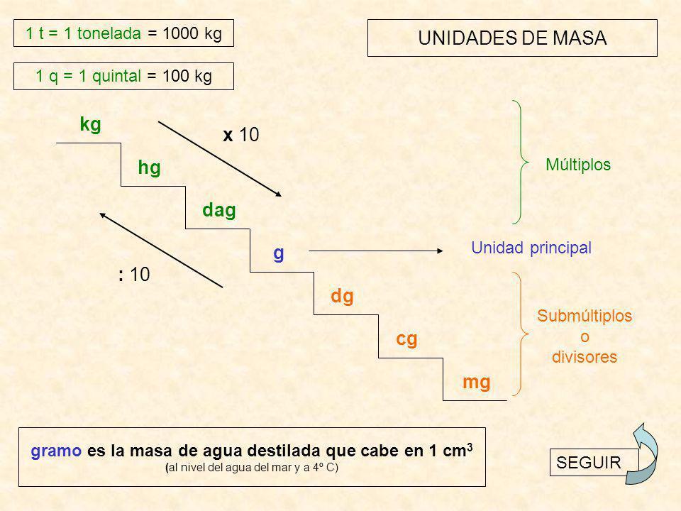 UNIDADES DE MASA kg hg dag g dg cg mg : 10 x 10 Unidad principal Submúltiplos o divisores Múltiplos 1 q = 1 quintal = 100 kg 1 t = 1 tonelada = 1000 kg SEGUIR gramo es la masa de agua destilada que cabe en 1 cm 3 (al nivel del agua del mar y a 4º C)
