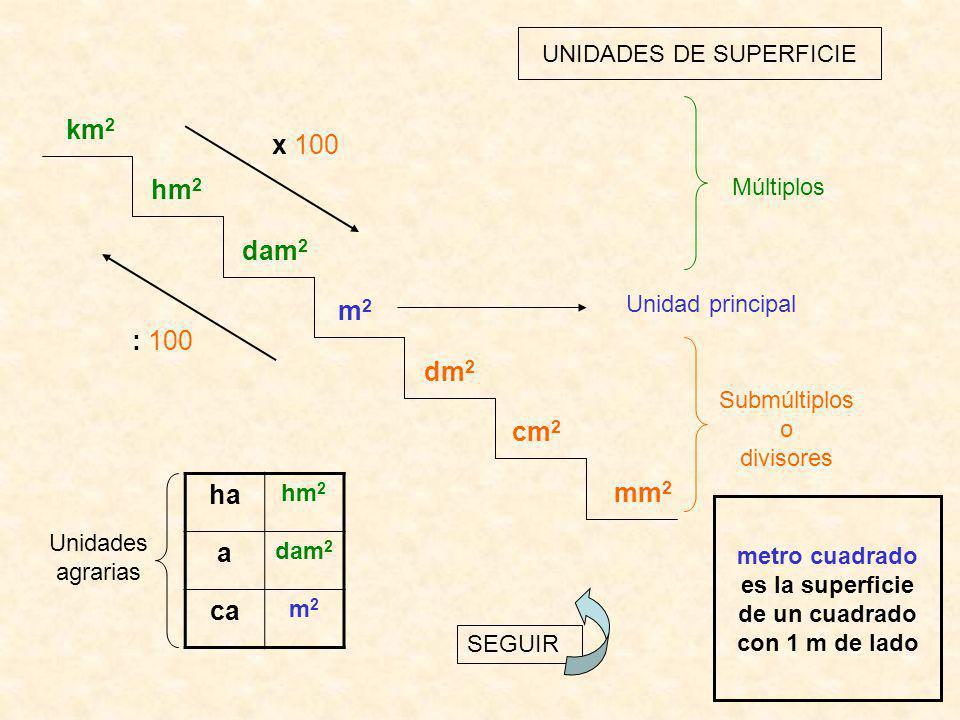 UNIDADES DE SUPERFICIE km 2 hm 2 dam 2 m2m2 dm 2 cm 2 mm 2 : 100 x 100 Unidad principal Submúltiplos o divisores Múltiplos ha hm 2 a dam 2 ca m2m2 Uni