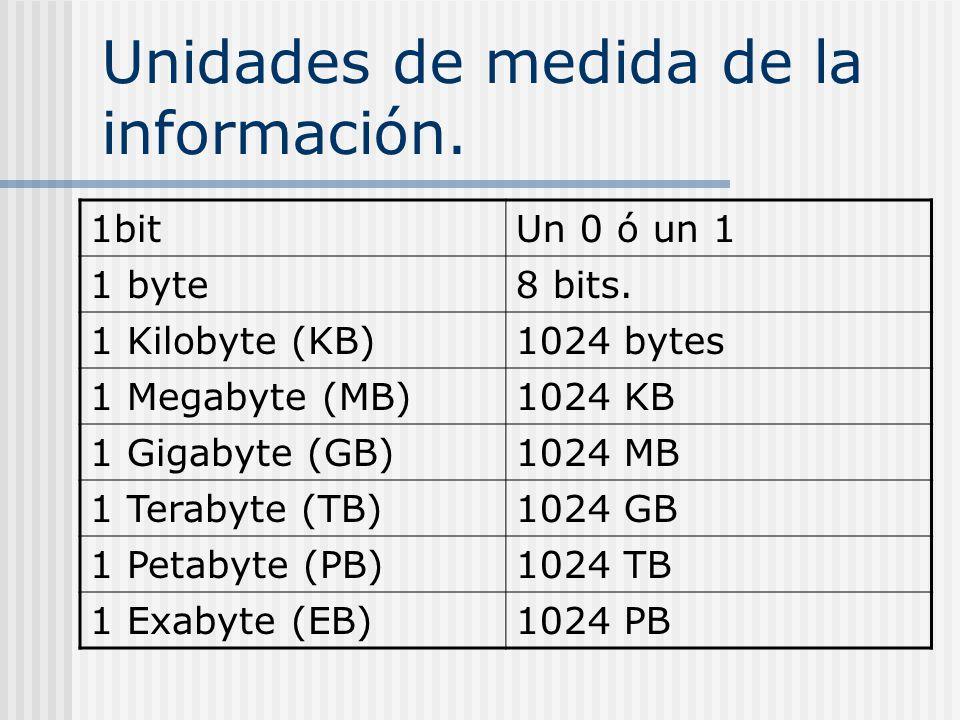 Unidades de medida de la información. 1bitUn 0 ó un 1 1 byte8 bits. 1 Kilobyte (KB)1024 bytes 1 Megabyte (MB)1024 KB 1 Gigabyte (GB)1024 MB 1 Terabyte