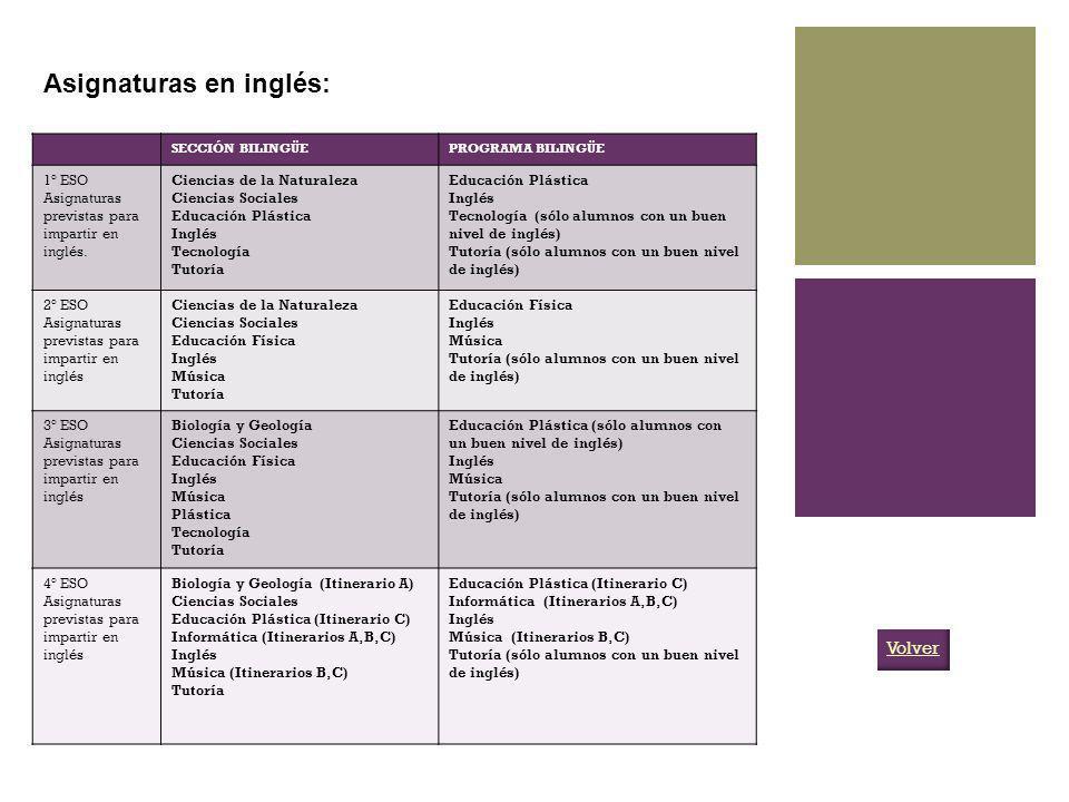 SECCIÓN BILINGÜEPROGRAMA BILINGÜE 1º ESO Asignaturas previstas para impartir en inglés. Ciencias de la Naturaleza Ciencias Sociales Educación Plástica
