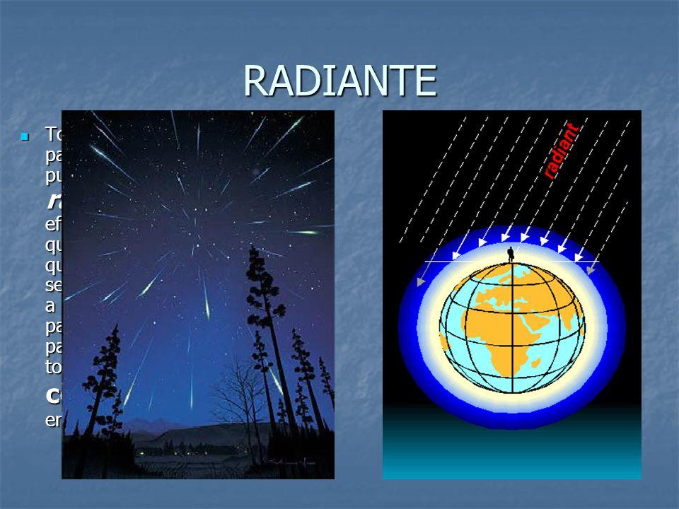 RADIANTE Todos los meteoros de una lluvia parecen proceder de un mismo punto del cielo llamado radiante. Se trata de un efecto de perspectiva similar