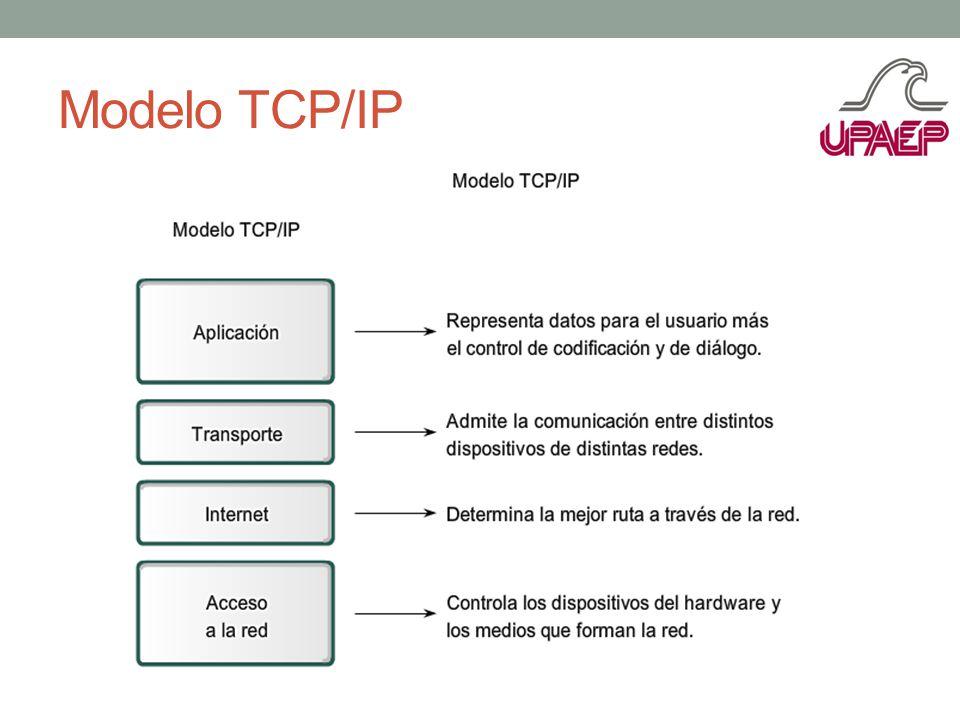 Modelo TCP/IP