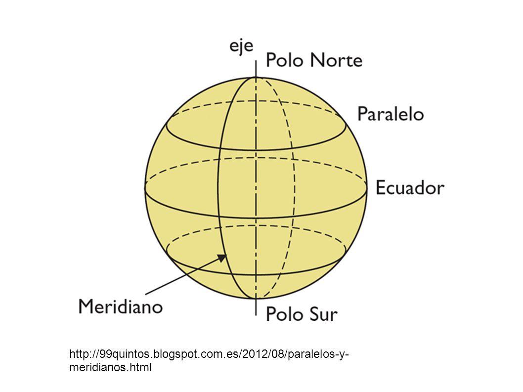 Las coordenadas geográficas son: La longitud, que es la distancia, medida en grados, desde el meridiano 0 a cualquier punto de la tierra.