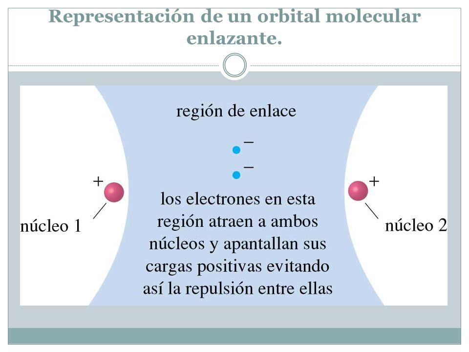 Representación de un orbital molecular enlazante.