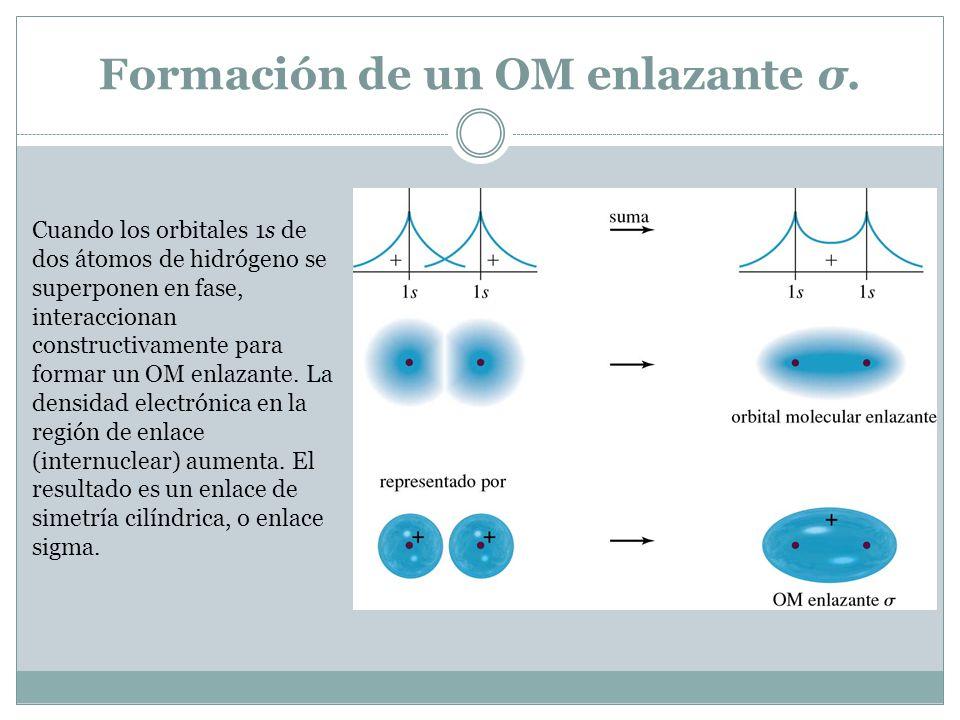 Formación de un OM antienlazante σ*.