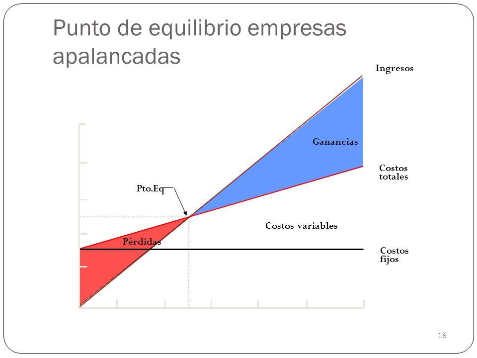16 Punto de equilibrio empresas apalancadas Ingresos Costos totales Costos variables Costos fijos Ganancias Pto.Eq Pérdidas