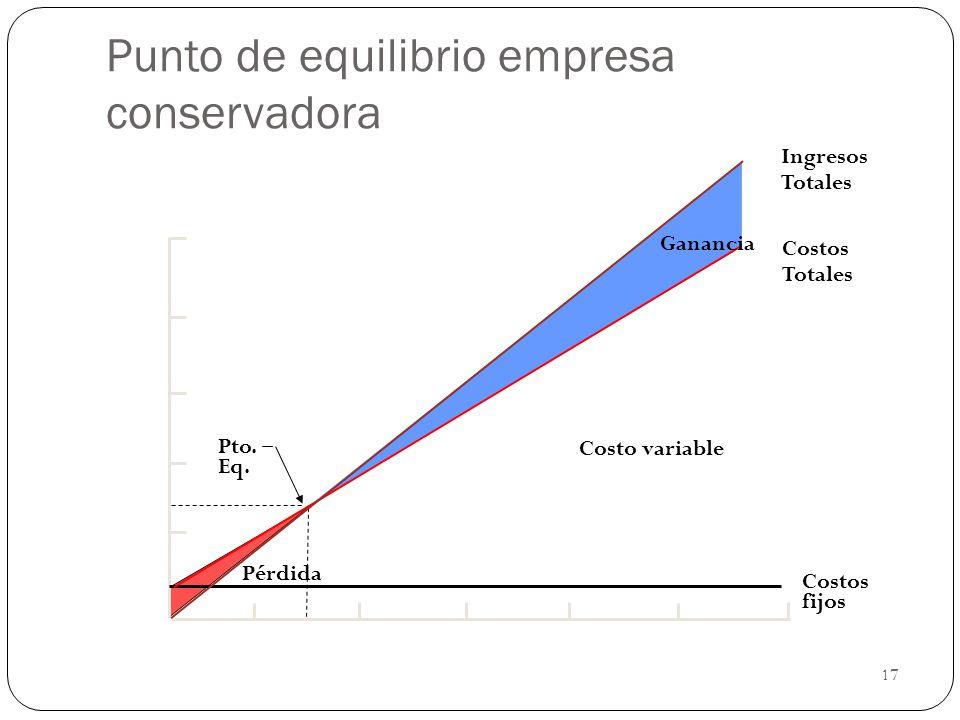 17 Punto de equilibrio empresa conservadora Ingresos Totales Costos Totales Costo variable Costos fijos Ganancia Pto. Eq. Pérdida