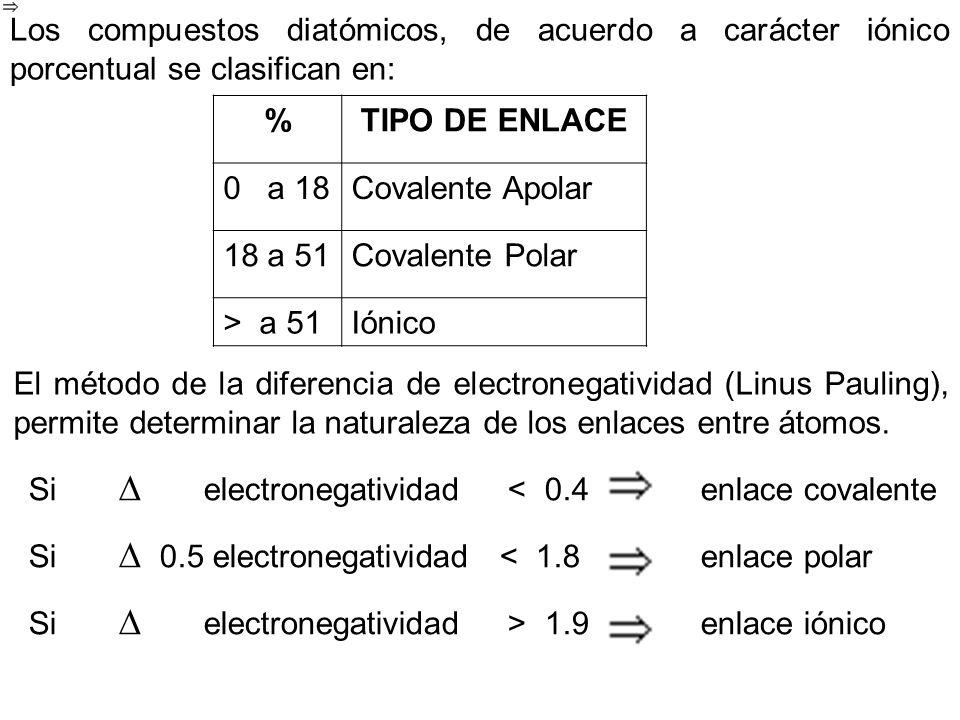 Los compuestos diatómicos, de acuerdo a carácter iónico porcentual se clasifican en: %TIPO DE ENLACE 0 a 18Covalente Apolar 18 a 51Covalente Polar > a