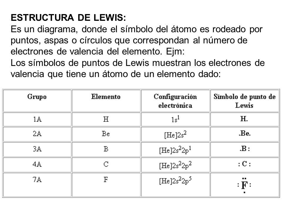 ESTRUCTURA DE LEWIS: Es un diagrama, donde el símbolo del átomo es rodeado por puntos, aspas o círculos que correspondan al número de electrones de va
