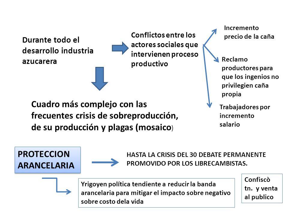 Durante todo el desarrollo industria azucarera Conflictos entre los actores sociales que intervienen proceso productivo Incremento precio de la caña R