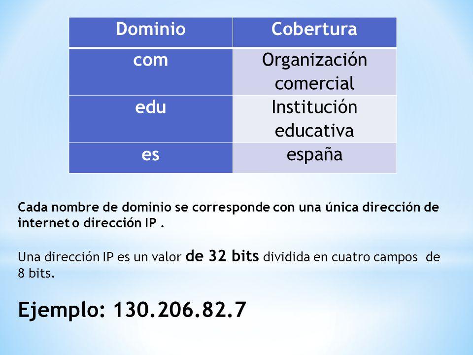 DominioCobertura com Organización comercial edu Institución educativa esespaña Cada nombre de dominio se corresponde con una única dirección de internet o dirección IP.