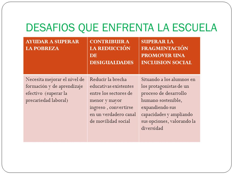 DESAFIOS QUE ENFRENTA LA ESCUELA AYUDAR A SUPERAR LA POBREZA CONTRIBUIR A LA REDUCCIÓN DE DESIGUALDADES SUPERAR LA FRAGMENTACIÓN PROMOVER UNA INCLUSION SOCIAL Necesita mejorar el nivel de formación y de aprendizaje efectivo (superar la precariedad laboral) Reducir la brecha educativas existentes entre los sectores de menor y mayor ingreso, convertirse en un verdadero canal de movilidad social Situando a los alumnos en los protagonistas de un proceso de desarrollo humano sostenible, expandiendo sus capacidades y ampliando sus opciones, valorando la diversidad