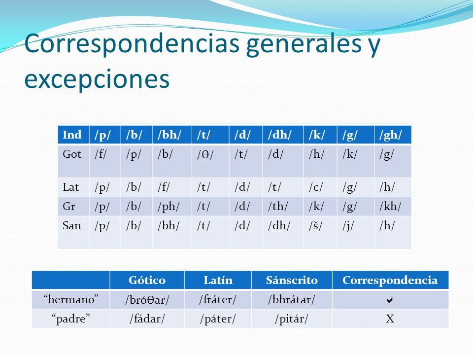 Correspondencias generales y excepciones GóticoLatínSánscritoCorrespondencia hermano /bró Ɵ ar/ /fráter//bhrátar/ padre/fádar//páter//pitár/X Ind/p//b