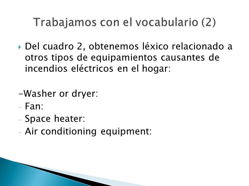 Del cuadro 2, obtenemos léxico relacionado a otros tipos de equipamientos causantes de incendios eléctricos en el hogar: -Washer or dryer: - Fan: - Space heater: - Air conditioning equipment:
