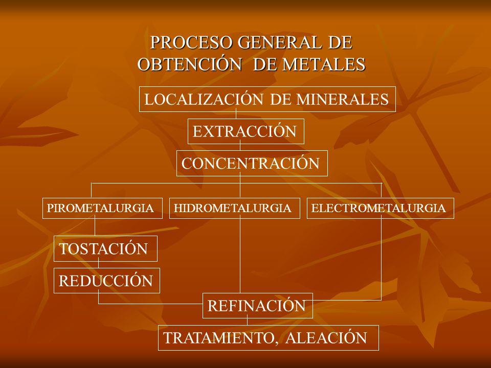 CIENCIA DE EXTRAER LOS METALES A PARTIR DE SUS MINERALES. ¿Qué es la METALÚRGIA? ¿Qué es la METALÚRGIA?