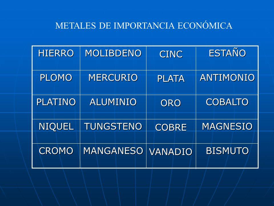 METALES DE IMPORTANCIA ECONÓMICA CROMO NIQUEL PLATINO PLOMOHIERROMANGANESO TUNGSTENO ALUMINIO MERCURIOMOLIBDENO VANADIO COBRE ORO PLATACINC BISMUTO MAGNESIO COBALTO ANTIMONIOESTAÑO