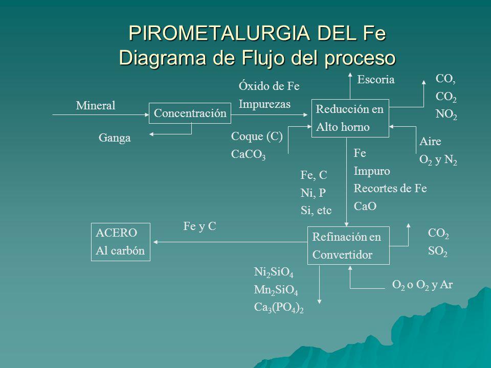 Esquema General de la Pirometalurgia del Hierro Extracción del mineral de hierro Transporte del mineral de hierro Concentración del mineral - Quebrado