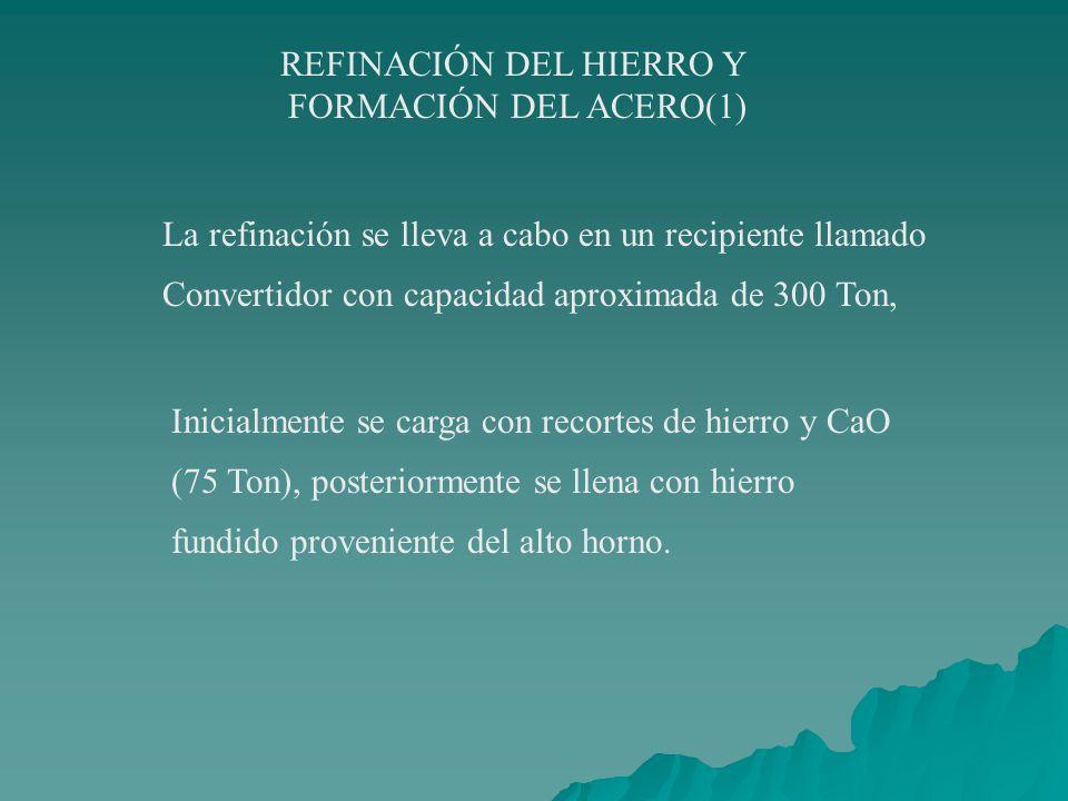Producción de Hierro esponja METANO Agua CH 4 H 2 O(v) H 2 (g) + CO (g) Agua fría Agua Caliente Mineral de hierro CH 4 + H 2 O CO + 3H 2 Fe 2 O 3 + 3C