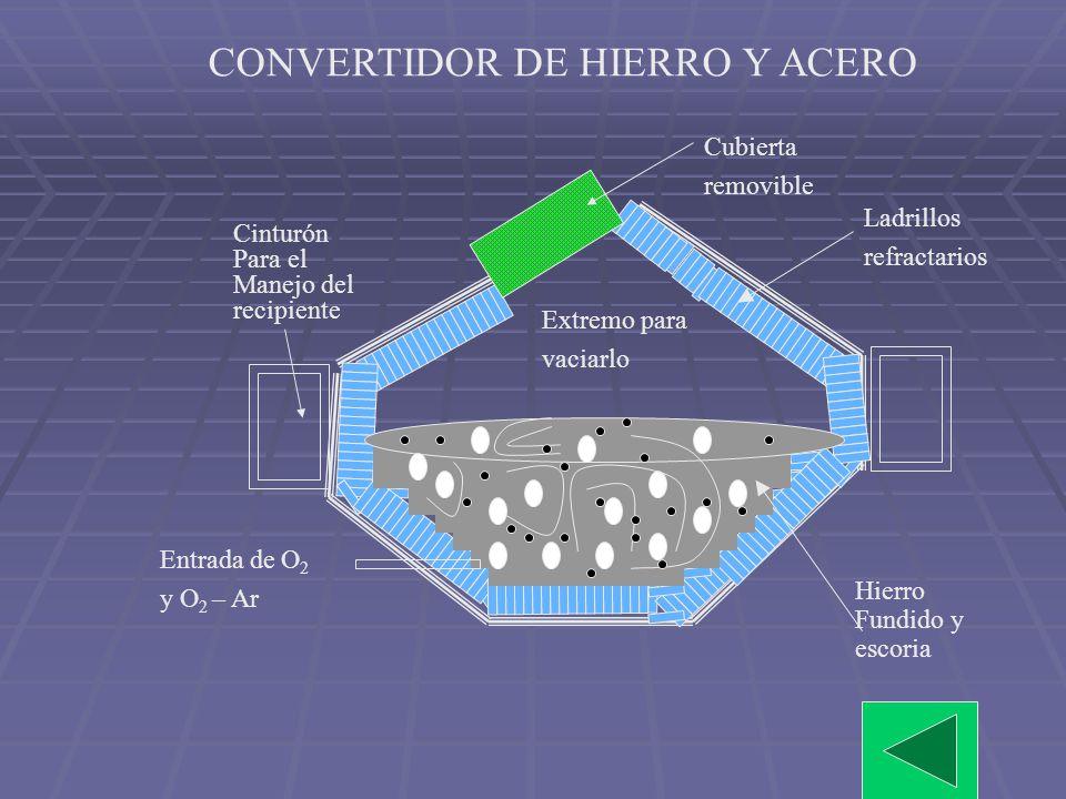 Los óxidos metálicos reaccionan con el SiO 2 formando silicatos que se integran a la escoria: 2 MnO (l) + SiO 2 (l) Mn 2 SiO 4 2 NiO (l) + SiO 2 (l) N