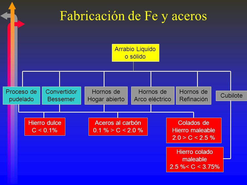 PROCESO TRADICIONAL COQUIZADOR ALTO HORNO Reactor de Reducciób CONVERTIDOR COLADA CONTINUA CARBÓN Gas Natural PELLETS MINERAL ENERGÍA ELÉCTRICA PROCESO DEL HIERRO ESPONJA COMPARACIÓN DE PROCESOS DE OBTENCIÓN DEL HIERRO Producción de Gas de síntesis