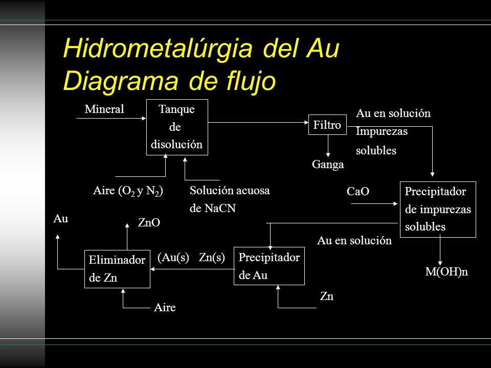 Proceso Hidrometalúrgico Metalurgía de Oro