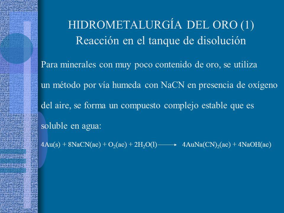 Hidrometalúrgia del Au Diagrama de flujo Tanque de disolución Mineral Aire (O 2 y N 2 )Solución acuosa de NaCN Filtro Ganga Au en solución Impurezas s
