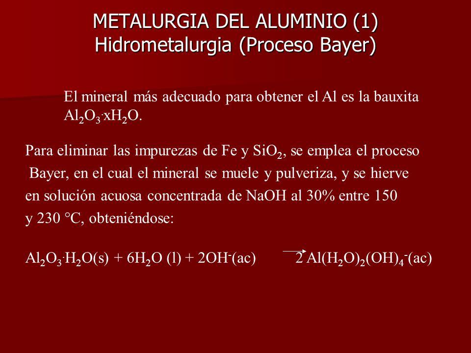 Hidrometalurgia (proceso Bayer) Reactor de Concentración de mineral Bauxita Al 2 O 3 + Impurezas Solución acuosa de NaOH al 30 % Silicoaluminatos Óxid