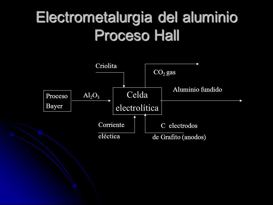 Las impurezas de SiO 2 precipitan como silicoaluminatos y el óxido hierro como un lodo rojo. A la solución que contiene el aluminio se le elimina el a
