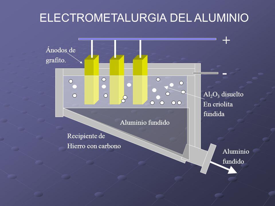 Ya que el metal se concentra en la parte baja de la cuba electrolítica, debido a que es mas denso que la solución de criolita-alumina, el aluminio fundido se descarga y se hacen lingotes METALURGIA DEL ALUMINIO (5) Electrometalurgia