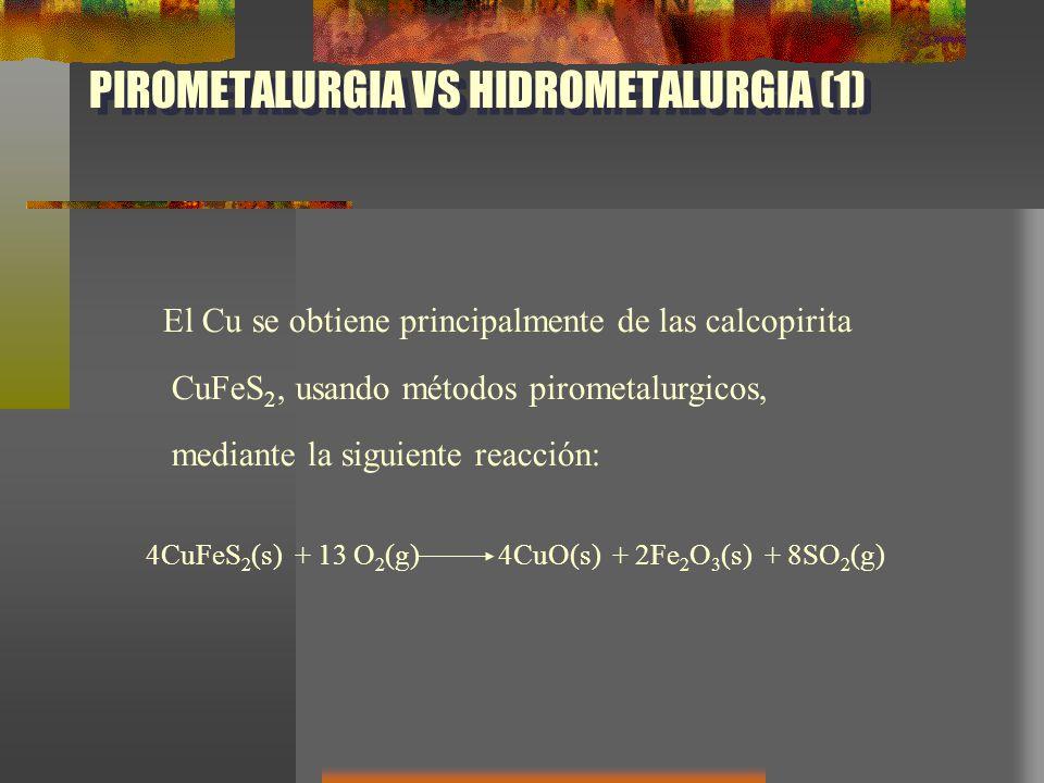 Pirometalurgia vs Electrometalurgia Metalurgia del Cobre