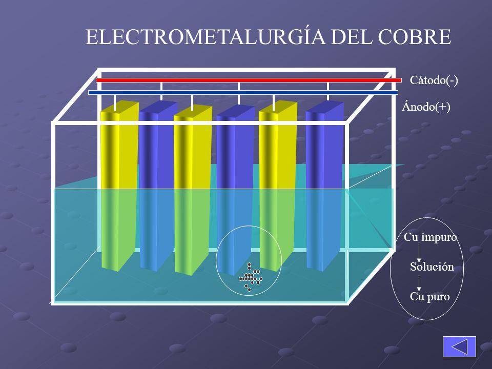 Al conectar la celda a un voltaje, el cobre del ánodo se oxida y El Cu 2+ de la solución se reduce en el catodo. Anodo Cu 0 (s) Cu 2+ (ac) + 2e - Cáto