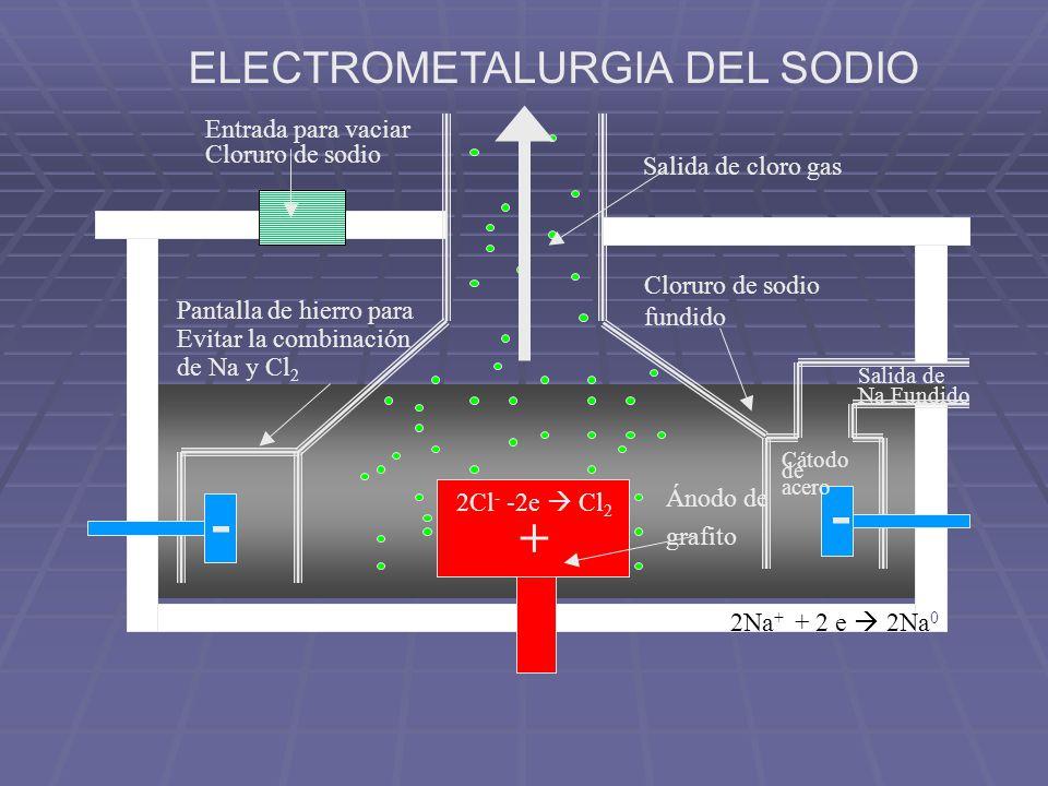 Para disminuir el punto de fusión del medio se agrega CaCl 2 (de 804°C disminuye a 600°C) Se evita el contacto del Cl 2 y el Na, también no se permite el O2O2 Las reacciones en los electrodos son; Ánodo 2Cl 1- (solv) – 2e - 2Cl 0 (solv) Cl 2 (g) Cátodo 2Na 1+ (solv) + 2e - 2Na(l) ELECTROMETALURGIA DEL SODIO