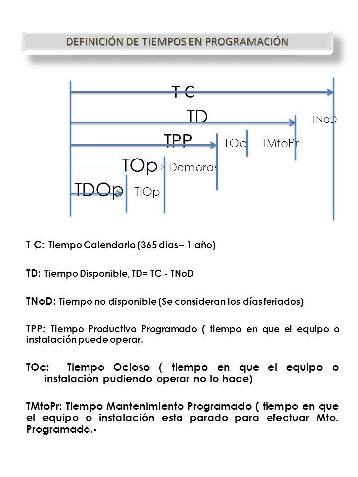 T C TD TNoD TPP TOc TMtoPr TOp Demoras TDOp TIOp T C: Tiempo Calendario (365 días – 1 año) TD: Tiempo Disponible, TD= TC - TNoD TNoD: Tiempo no dispon