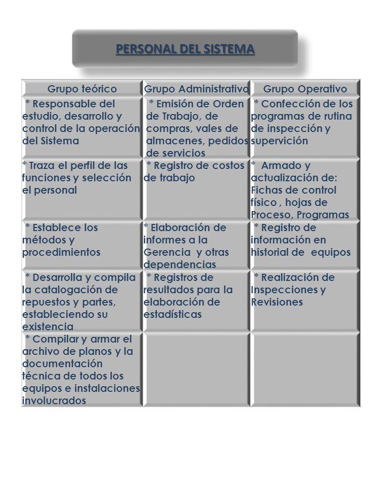 PERSONAL DEL SISTEMA Grupo teóricoGrupo AdministrativoGrupo Operativo * Responsable del estudio, desarrollo y control de la operación del Sistema * Em