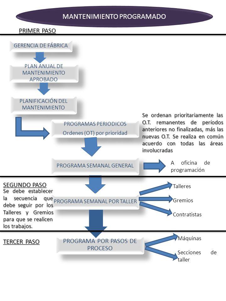 GERENCIA DE FÁBRICA PLAN ANUAL DE MANTENIMIENTO APROBADO PLANIFICACIÓN DEL MANTENIMIENTO MANTENIMIENTO PROGRAMADO PRIMER PASO PROGRAMAS PERIODICOS Ord