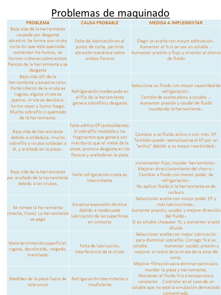 PROBLEMA SOBRE LA MÁQUINA HERRAMIENTA PROBLEMA CAUSA PROBABLE MEDIDA A IMPLEMENTAR Depósitos en guías y bancadas, cortocircuitos en motores eléctricos La evaporación de soluciones acuosas puede dejar residuos duros, blandos o gomosos insolubles en la solución acuosa Cambiar de fluido después de limpiar la máquina.