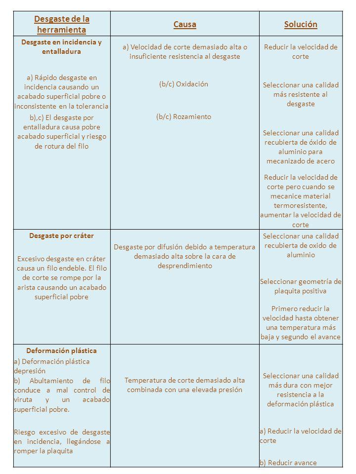 Desgaste de la herramienta CausaSolución Desgaste en incidencia y entalladura a) Velocidad de corte demasiado alta o insuficiente resistencia al desga