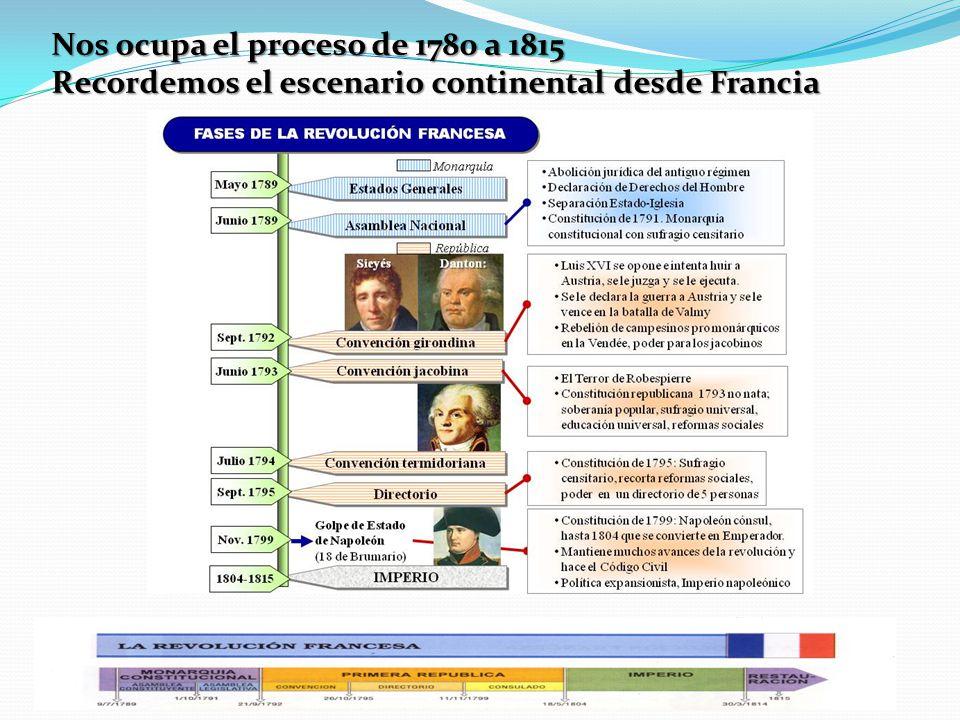 Nos ocupa el proceso de 1780 a 1815 Recordemos el escenario continental desde Francia