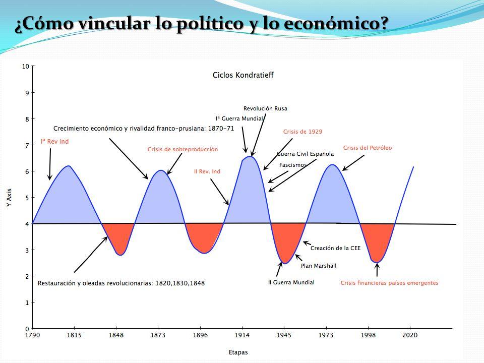 ¿Cómo vincular lo político y lo económico?