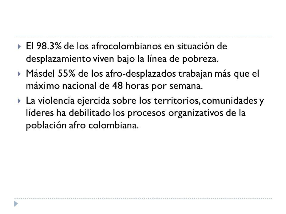 El 98.3% de los afrocolombianos en situación de desplazamiento viven bajo la línea de pobreza.
